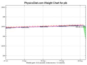 weight-2009-08-26-2