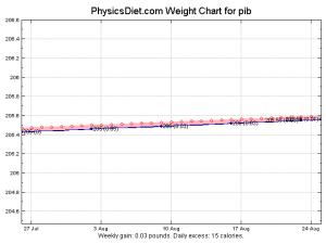 weight-2009-08-26
